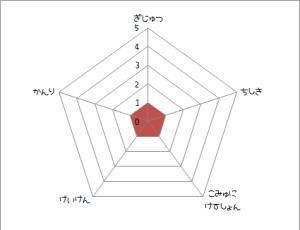 仕事力チャート